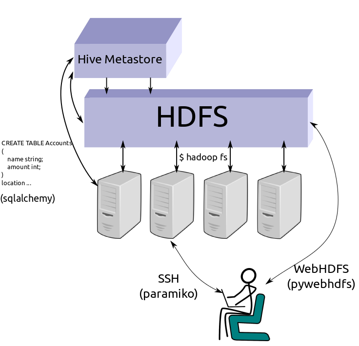 Hadoop File System — odo 0 5 0+26 g55cec3c documentation